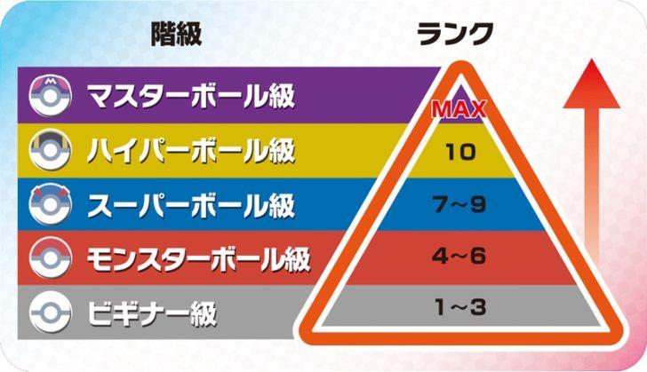 ポケモン剣盾】マスターボール級到達までの方法【パーティー紹介 ...